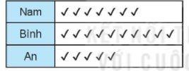 [KNTT] Giải SBT toán 6 bài 39: Bảng thống kê và biểu đồ tranh