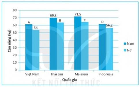 [KNTT] Giải SBT toán 6 bài 41: Biểu đồ cột kép