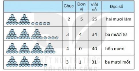 [KNTT] Giải VBT Toán 2 bài 1: Ôn tập các số đến 100