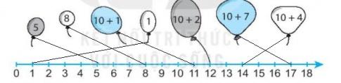 [KNTT] Giải VBT Toán 2 bài 2: Tia số. Số liền trước, số liền sau