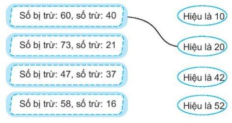 [KNTT] Giải VBT Toán 2 bài 3: Các thành phần của phép cộng, phép trừ