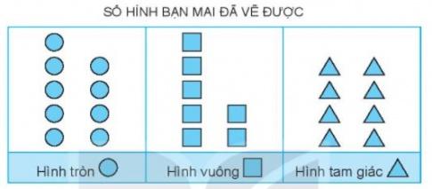 [KNTT] Giải VBT Toán 2 bài 74: Ôn tập kiểm đếm số liệu và lựa chọn khả năng